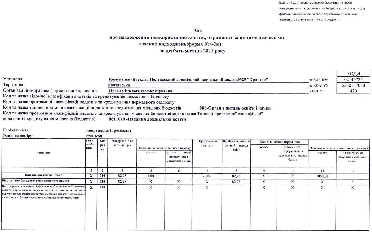 використання коштів отриманих за іншими джерелами власних надходжень за 9 міс 2021-IMG