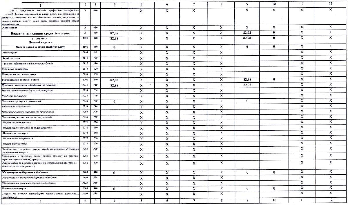 використання коштів отриманих за іншими джерелами власних надходжень за 9 міс 2021-IMG_1