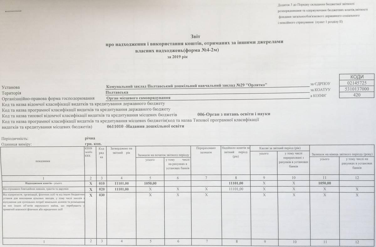 звіт-кошти інших джерел-лютий-2020