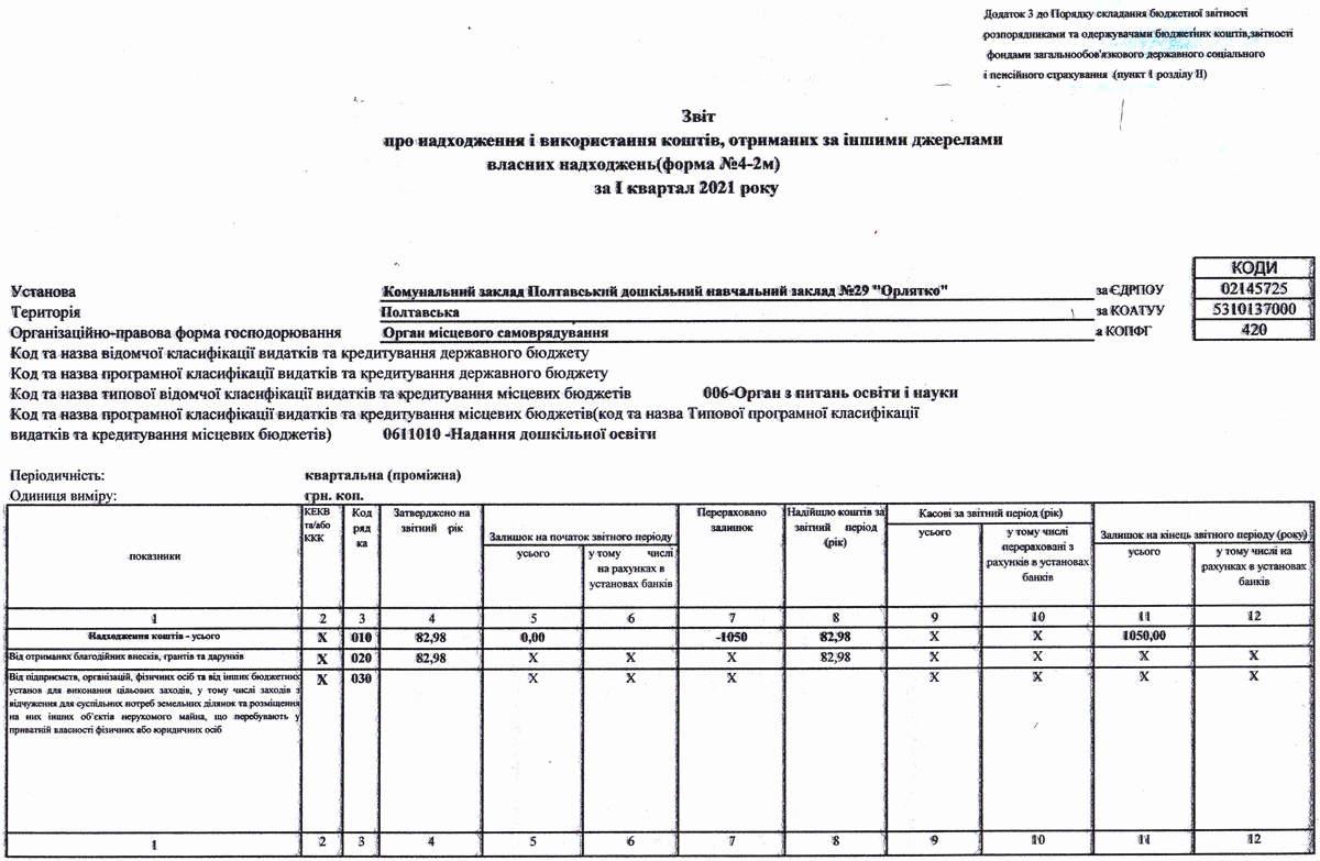 IMG-кошторис-інші-джерела-1кв-2021